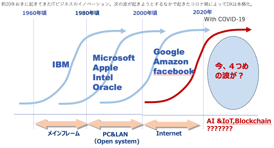 AI技術の発展