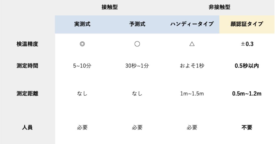 顔認証体温計と他の体温計との違い