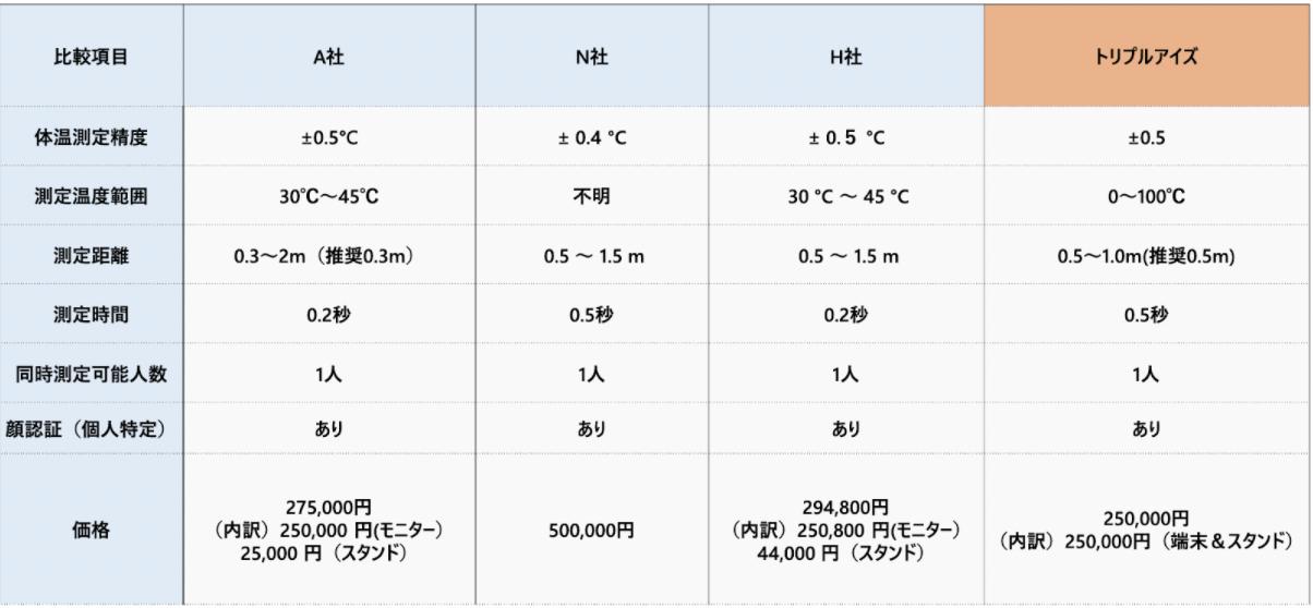 顔認証体温計の比較